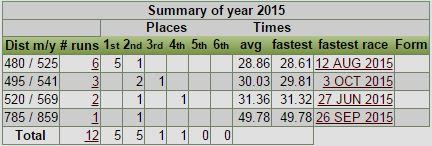 Pricken 2015 stats