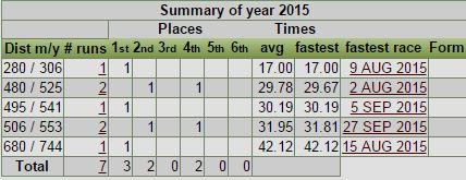 vinga 2015 stats